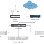 Seting VPN Client di Mikrotik